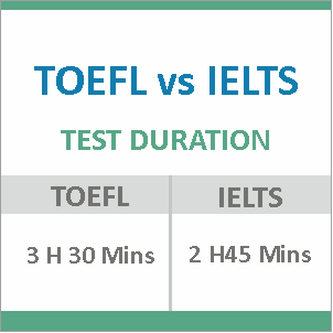 TOEFL vs IELTS test duration
