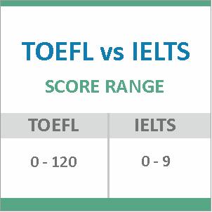 TOEFL vs IELTS score range