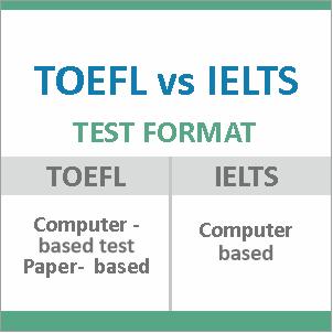TOEFL vs IELTS test format